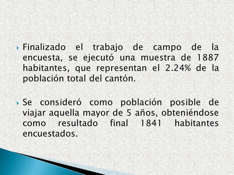 Finalizado el trabajo de campo de la encuesta, se ejecutó una muestra de 1887 habitantes, que representan el 2.24% de la población total del cantón. S