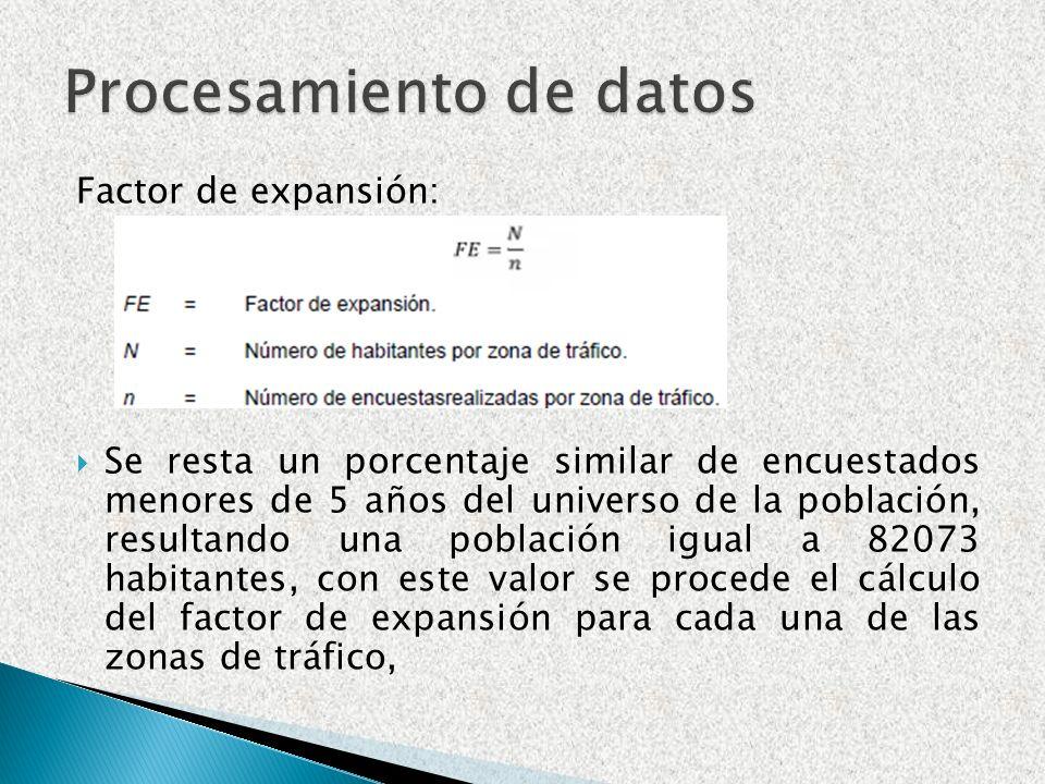 Factor de expansión: Se resta un porcentaje similar de encuestados menores de 5 años del universo de la población, resultando una población igual a 82