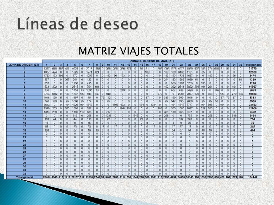 MATRIZ VIAJES TOTALES