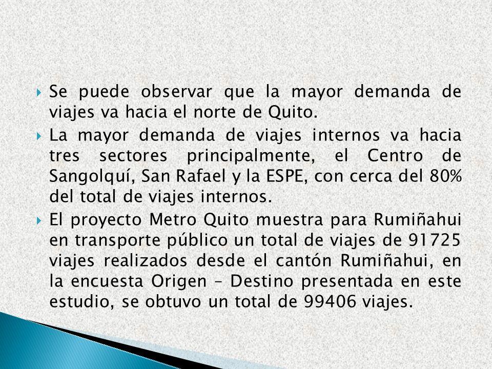 Se puede observar que la mayor demanda de viajes va hacia el norte de Quito. La mayor demanda de viajes internos va hacia tres sectores principalmente