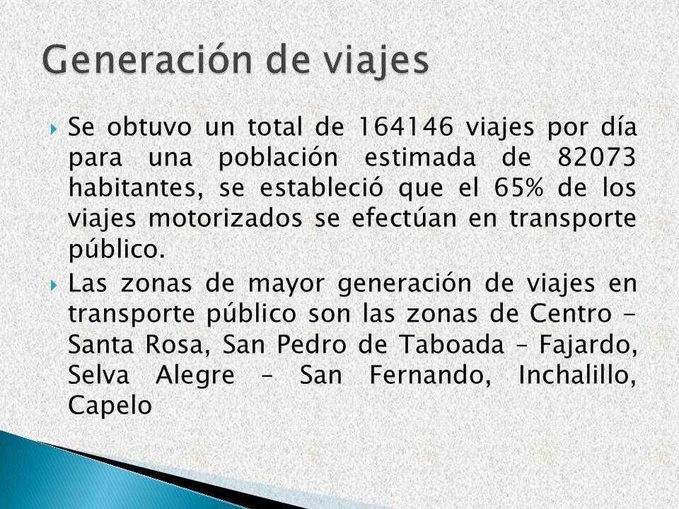Se obtuvo un total de 164146 viajes por día para una población estimada de 82073 habitantes, se estableció que el 65% de los viajes motorizados se efe