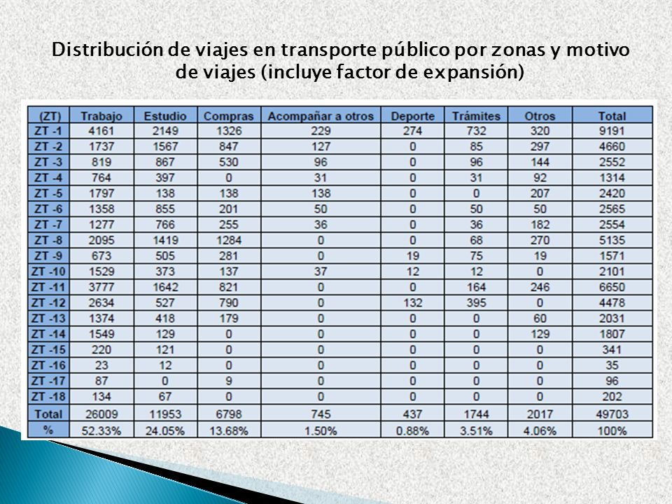 Distribución de viajes en transporte público por zonas y motivo de viajes (incluye factor de expansión)