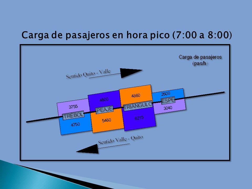 Carga de pasajeros en hora pico (7:00 a 8:00)