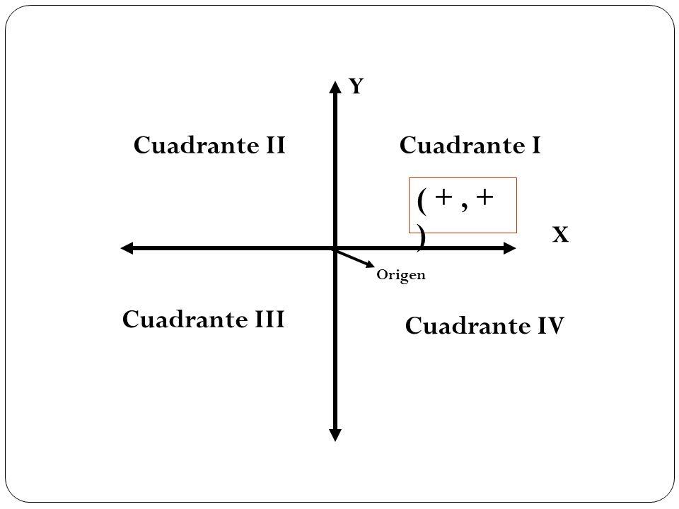 X Y Cuadrante ICuadrante II Cuadrante III Cuadrante IV ( +, + ) Origen