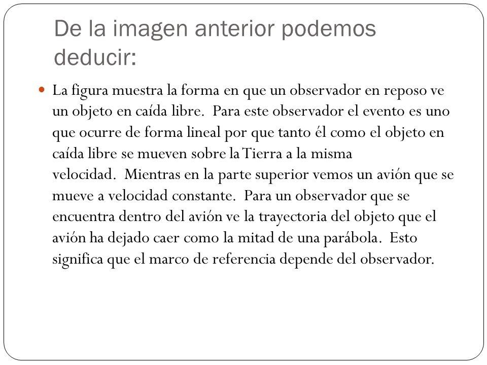 De la imagen anterior podemos deducir: La figura muestra la forma en que un observador en reposo ve un objeto en caída libre. Para este observador el