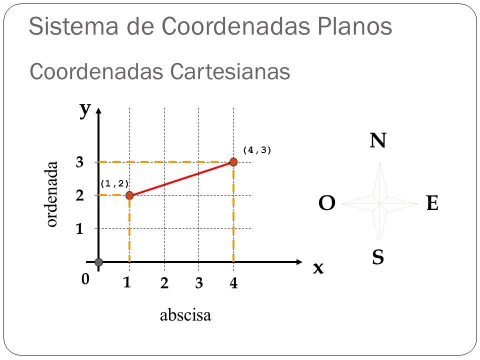 x y 1 234 0 1 2 3 abscisa ordenada (1,2) (4,3) N S EO Coordenadas Cartesianas Sistema de Coordenadas Planos