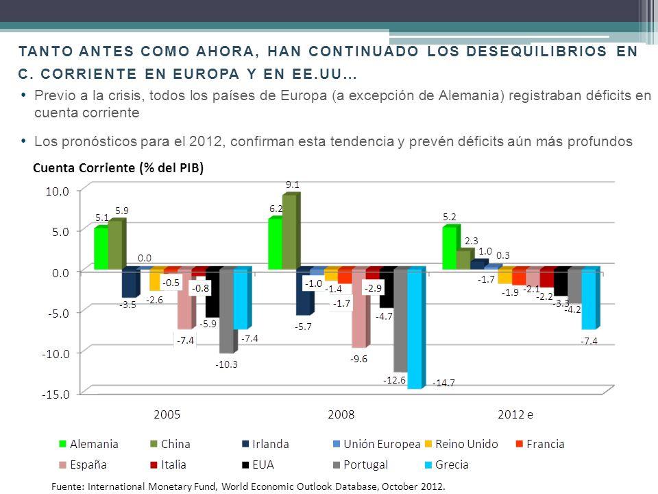 Únicamente España e Irlanda presentaban superávits fiscales en 2006, pero esta situación se revirtió desde 2008 y se mantiene así para el pronóstico de 2012 LO MISMO SUCEDE CON LOS DÉFICITS FISCALES… Superávit(+) / Déficit (-) Fiscal (% del PIB) Fuente : OECD Economic Outlook No.