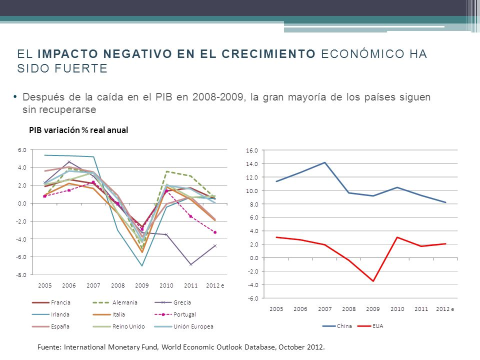 EL IMPACTO NEGATIVO EN EL CRECIMIENTO ECONÓMICO HA SIDO FUERTE Después de la caída en el PIB en 2008-2009, la gran mayoría de los países siguen sin recuperarse PIB variación % real anual Fuente: International Monetary Fund, World Economic Outlook Database, October 2012.
