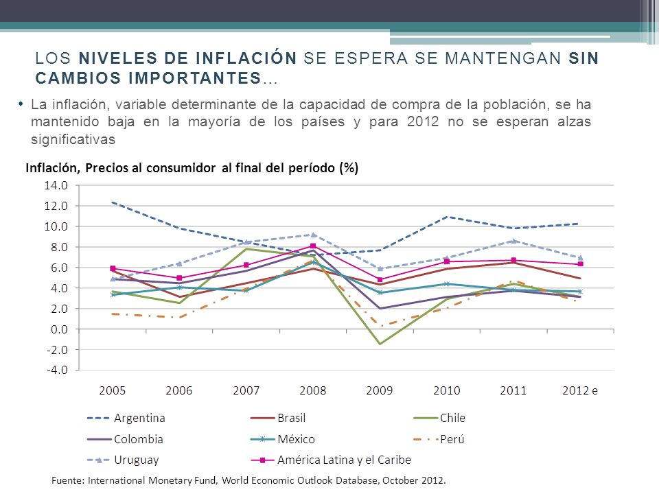 LOS NIVELES DE INFLACIÓN SE ESPERA SE MANTENGAN SIN CAMBIOS IMPORTANTES… La inflación, variable determinante de la capacidad de compra de la población, se ha mantenido baja en la mayoría de los países y para 2012 no se esperan alzas significativas Inflación, Precios al consumidor al final del período (%) Fuente: International Monetary Fund, World Economic Outlook Database, October 2012.
