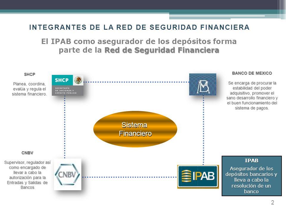 3 LA POSICIÓN DEL IPAB EN EL SISTEMA FINANCIERO MEXICANO Dado que los bancos desempeñan una función esencial en la vida económica de cualquier país, es de vital importancia brindar Confianza a través de una red de seguridad financiera (RSF).