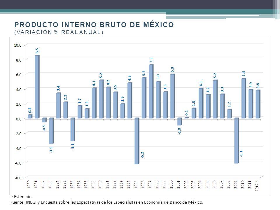 IGAE México (variación % anual) vs Producción Industrial EUA (variación % anualizada) Fuente: INEGI y Federal Reserve Statistical Release USA.