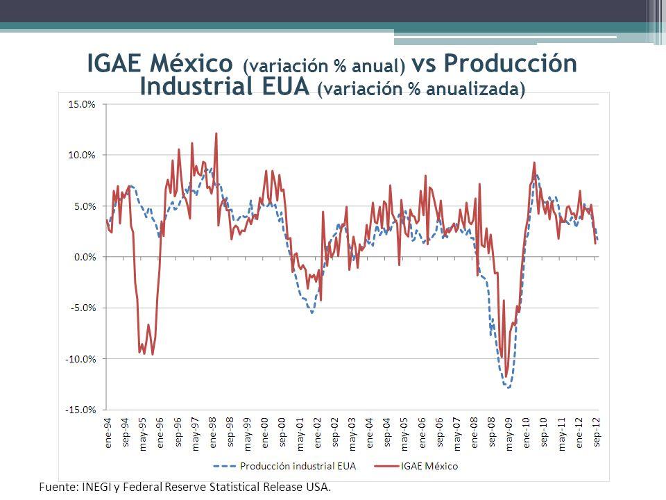 Inflación (anual %) e Estimado. Fuente: Banco de México.