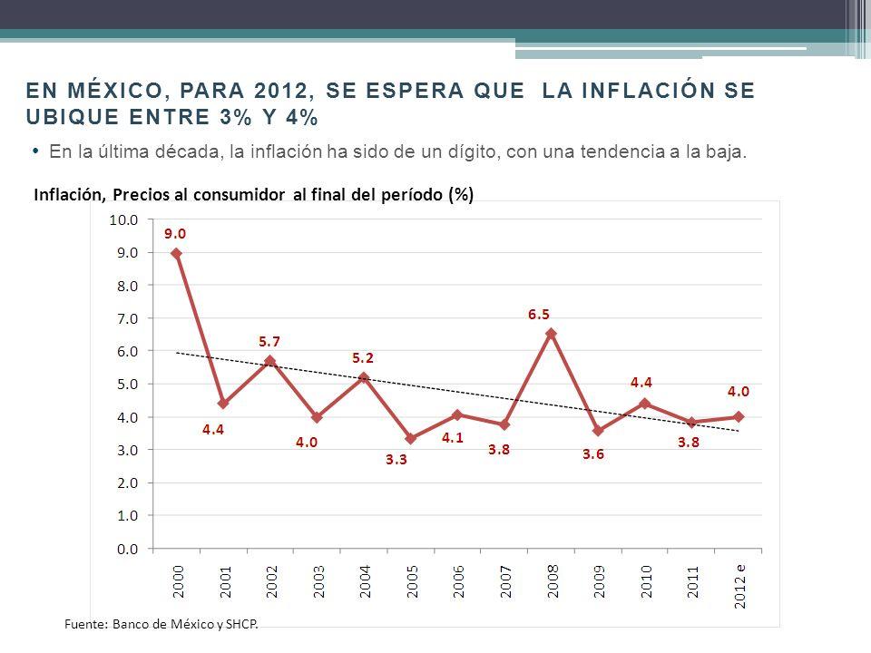 Fuente: Sistema de Cuentas Nacionales INEGI y Bureau of Economic Analysis U.S.