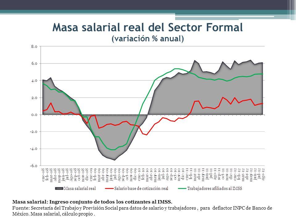 Población ocupada por sector de actividad (millones de personas) Fuente: INEGI.