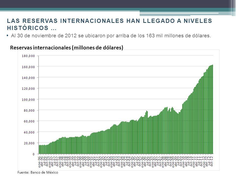 Fuente: Banco de México y FED. Tasa de CETES vs Tasa FED (porcentaje) México EUA