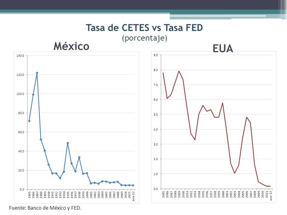 Fuente: Estadísticas Oportunas de Finanzas Públicas, SHCP.