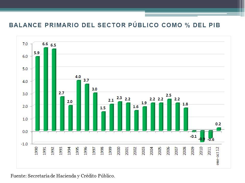 DEUDA BRUTA DEL SECTOR PÚBLICO COMO % DEL PIB Fuente: Secretaría de Hacienda y Crédito Público.