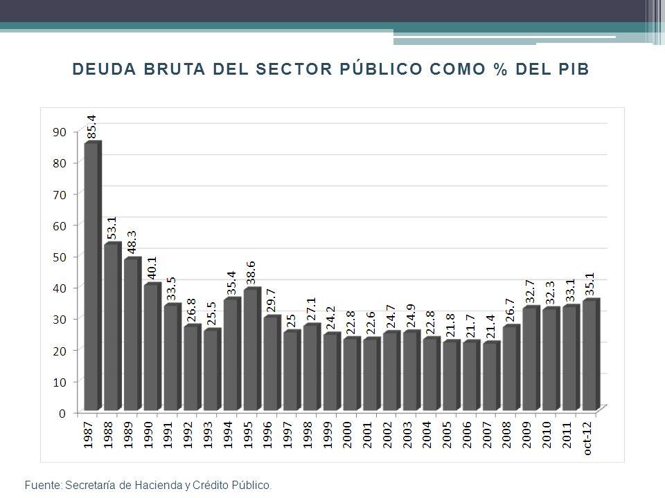 Financiamiento otorgado por la Banca Comercial (% del PIB) Fuente: Banco de México