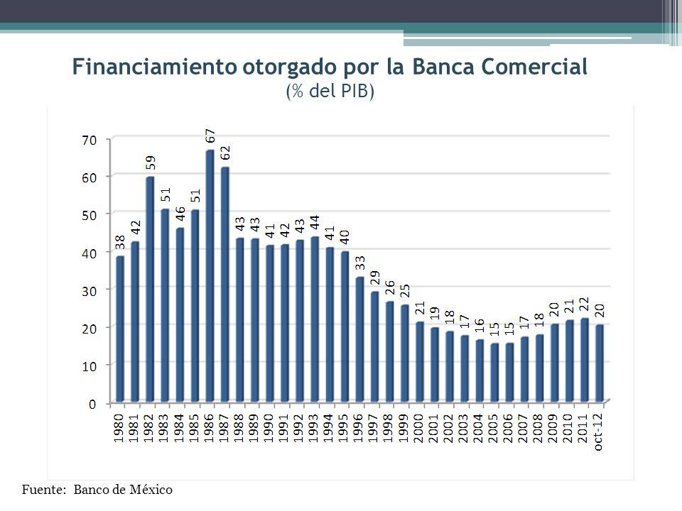 ÍNDICE DE CAPITALIZACIÓN (%) Fuente: Banco de México