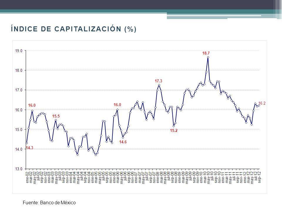 Fuente: Banco de México. Balanza Comercial (millones de dólares)