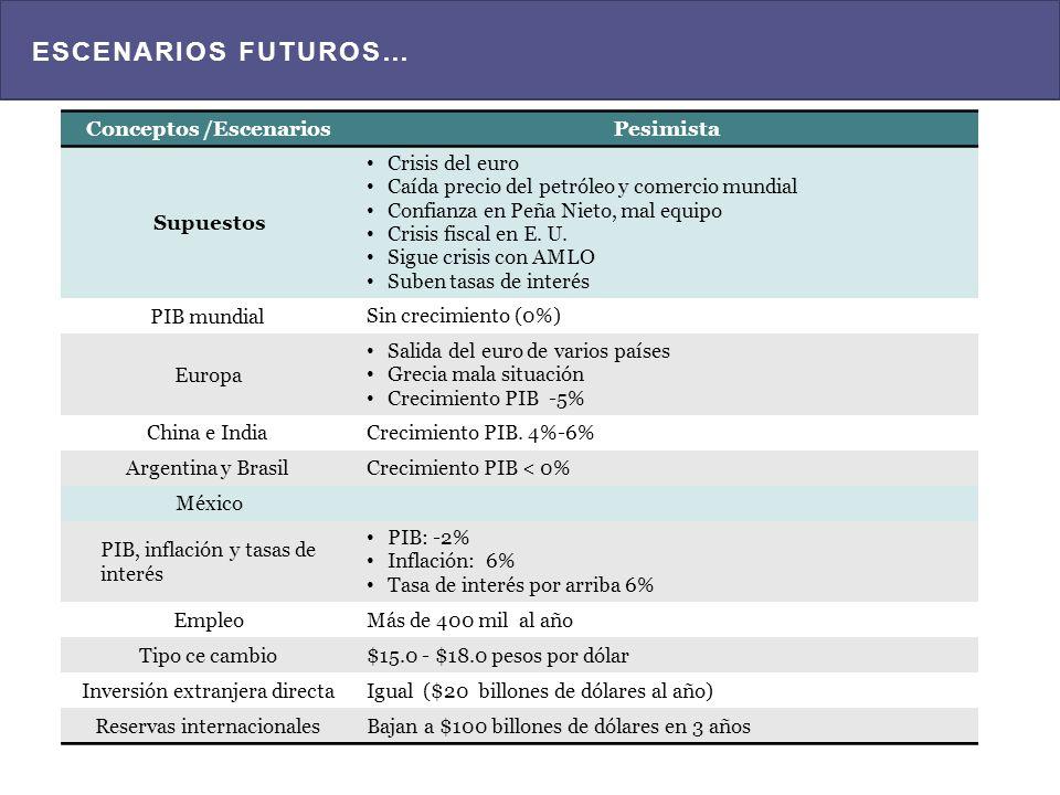 ESCENARIOS FUTUROS… Conceptos /EscenariosOptimista Supuestos Arreglo en Europa Reformas estructurales Bajan impuestos PIB mundial 2.5% a 3.0% Europa Fondo Europeo absorbe pérdidas bancarias Crecimiento PIB 2.0% China e India Crecimiento PIB.