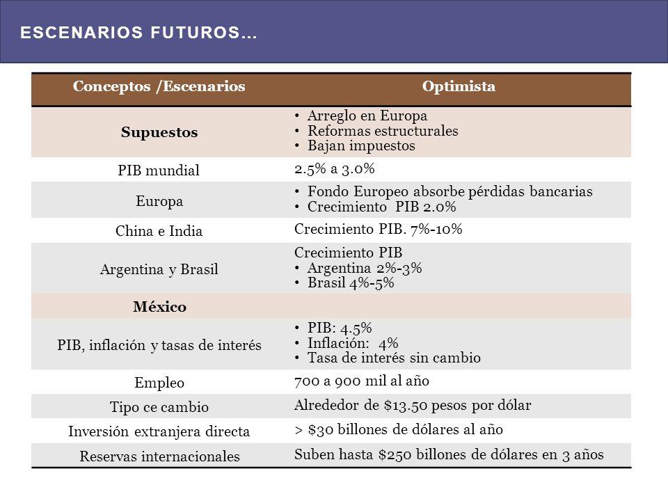 Evolución de la economía mexicana y perspectivas e 2012 y 2013 estimación de la Encuesta sobre las expectativas de los especialistas en economía del sector privado, 2014 Fondo Monetario Internacional.