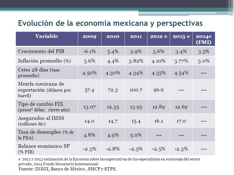 Fuente: Banco de México. Tipo de cambio nominal y real (pesos por dólar)