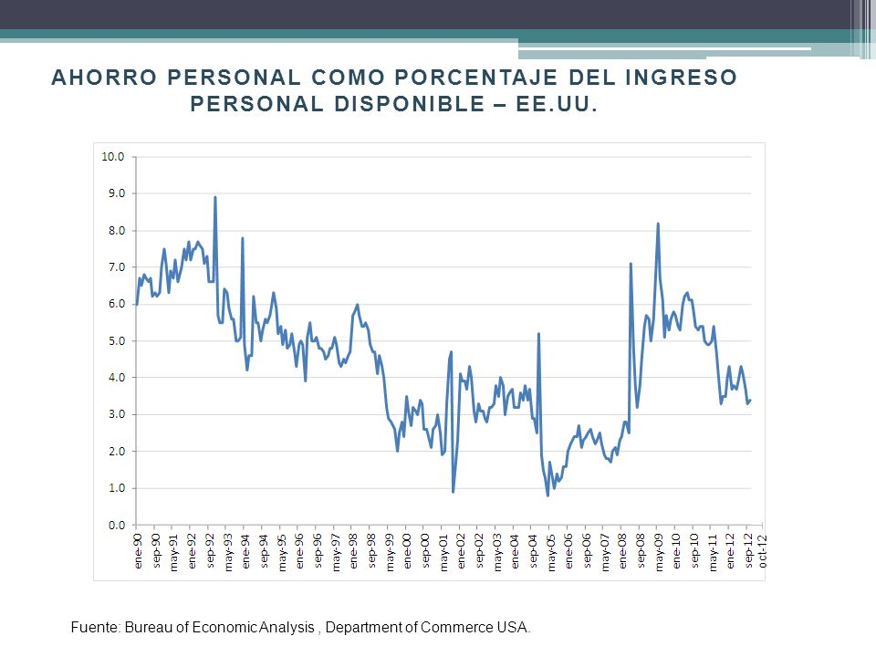 AHORRO PERSONAL COMO PORCENTAJE DEL INGRESO PERSONAL DISPONIBLE – EE.UU. Fuente: Bureau of Economic Analysis, Department of Commerce USA. oct-12