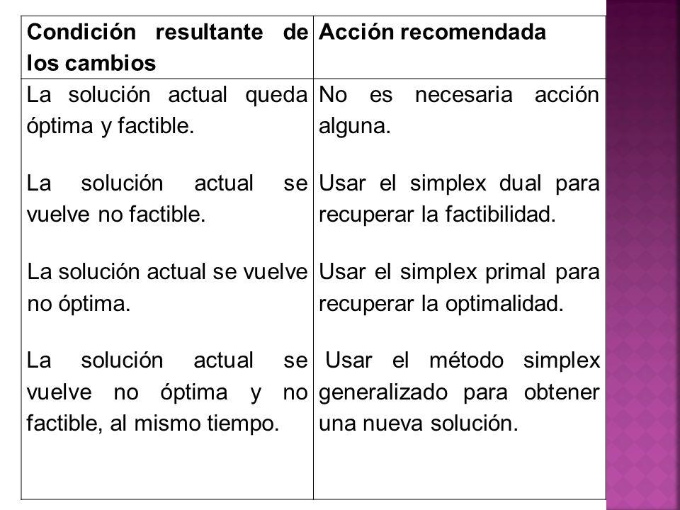 Condición resultante de los cambios Acción recomendada La solución actual queda óptima y factible. La solución actual se vuelve no factible. La soluci