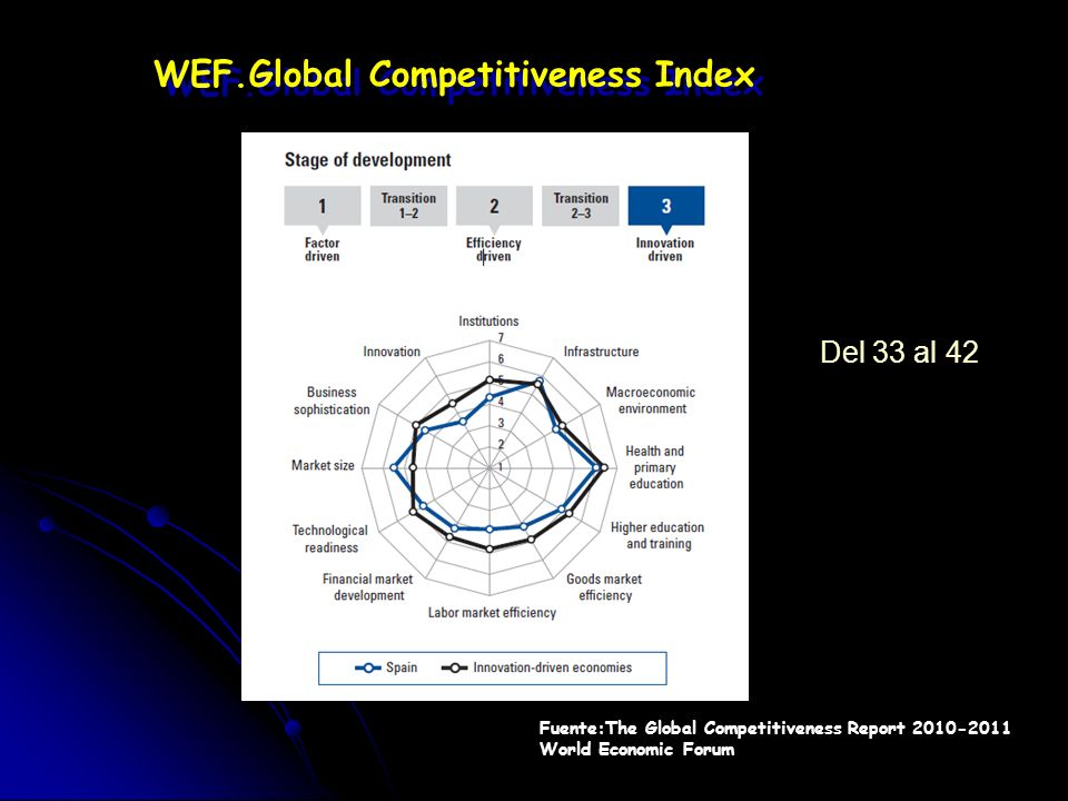 Global Competitiveness Evaluation W.E.F. GLOBAL COMPETITIVENESS REPORT (Http://www.weforum.org) I.M.D. WORLD COMPETITIVENESS YEAR BOOK AND THE STRESS