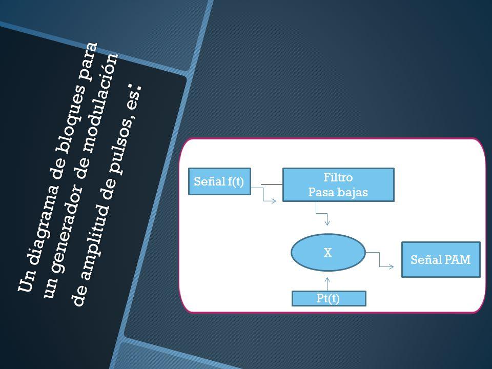 Un diagrama de bloques para un generador de modulación de amplitud de pulsos, es : f(t Filtro Pasa bajas Señal f(t) X Señal PAM Pt(t)