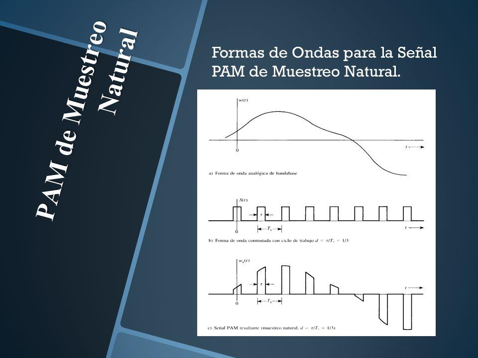 PAM de Muestreo Natural Formas de Ondas para la Señal PAM de Muestreo Natural.