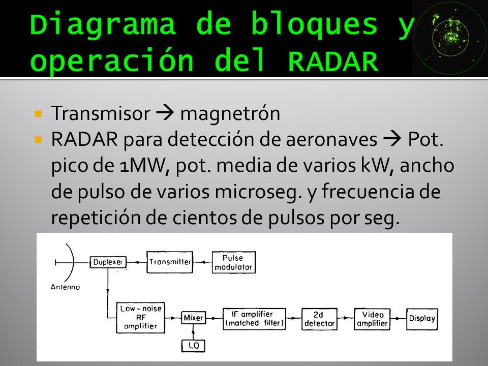Transmisor magnetrón RADAR para detección de aeronaves Pot. pico de 1MW, pot. media de varios kW, ancho de pulso de varios microseg. y frecuencia de r