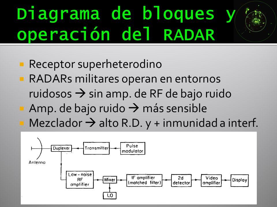 Receptor superheterodino RADARs militares operan en entornos ruidosos sin amp. de RF de bajo ruido Amp. de bajo ruido más sensible Mezclador alto R.D.