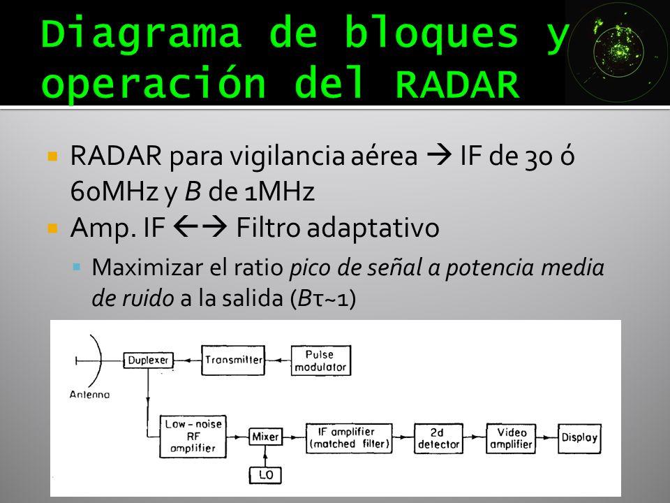 RADAR para vigilancia aérea IF de 30 ó 60MHz y B de 1MHz Amp. IF Filtro adaptativo Maximizar el ratio pico de señal a potencia media de ruido a la sal