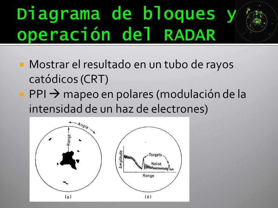 Mostrar el resultado en un tubo de rayos catódicos (CRT) PPI mapeo en polares (modulación de la intensidad de un haz de electrones)