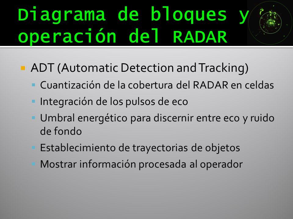 ADT (Automatic Detection and Tracking) Cuantización de la cobertura del RADAR en celdas Integración de los pulsos de eco Umbral energético para discer