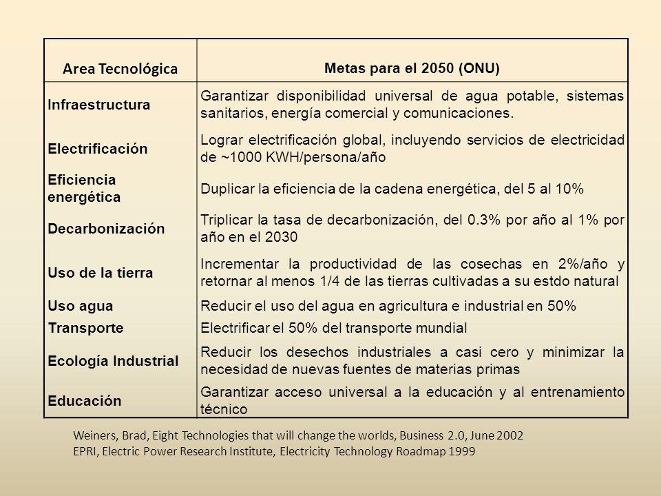 Area Tecnológica Metas para el 2050 (ONU) Infraestructura Garantizar disponibilidad universal de agua potable, sistemas sanitarios, energía comercial