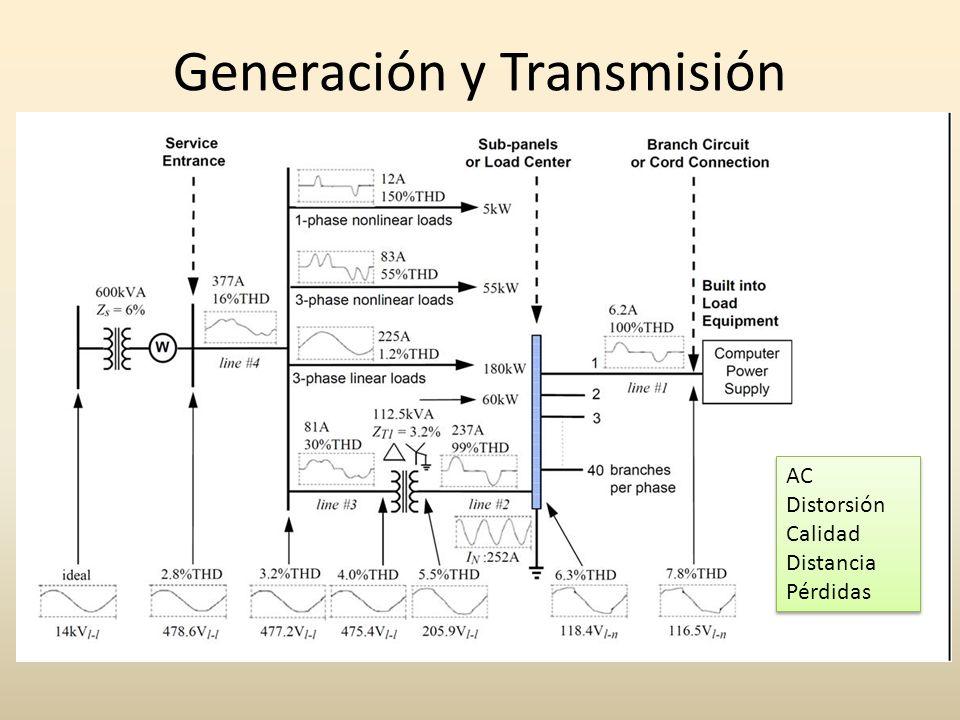 Generación y Transmisión AC Distorsión Calidad Distancia Pérdidas AC Distorsión Calidad Distancia Pérdidas