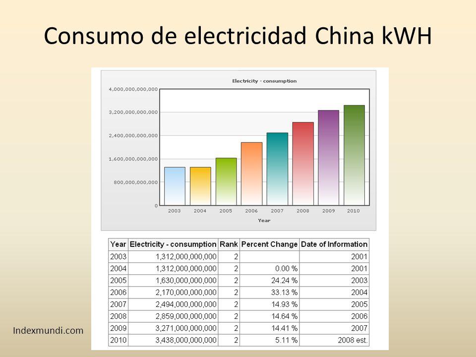 Consumo de electricidad China kWH Indexmundi.com