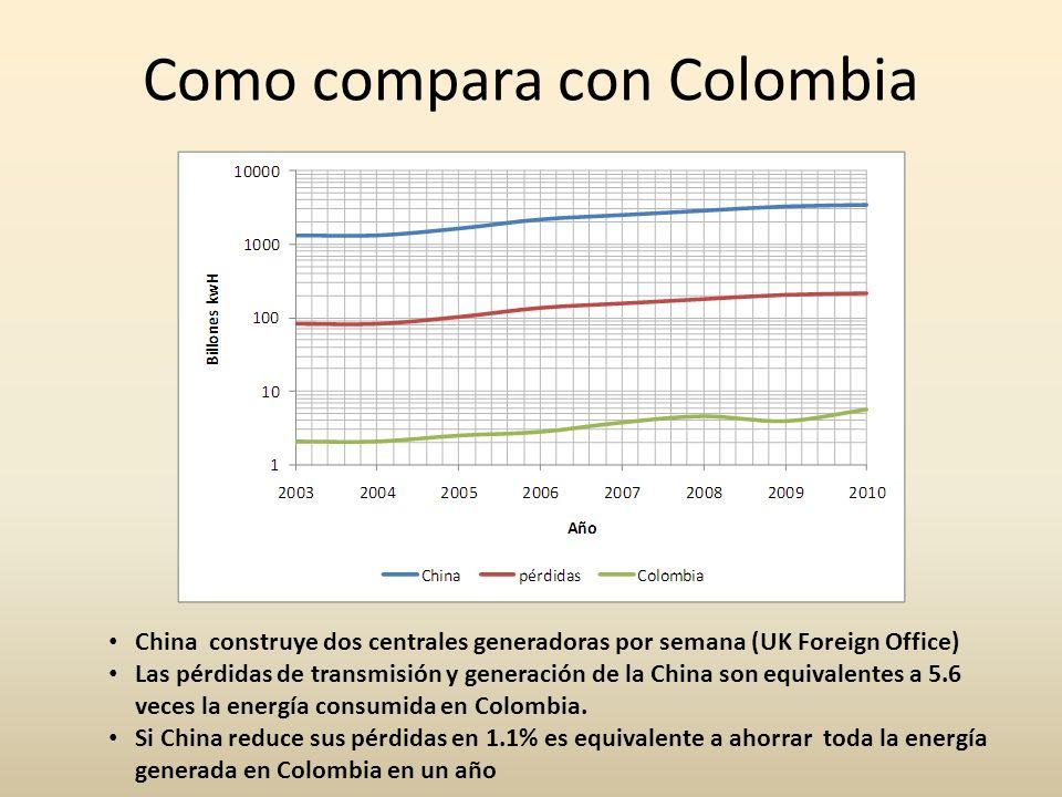 Como compara con Colombia China construye dos centrales generadoras por semana (UK Foreign Office) Las pérdidas de transmisión y generación de la Chin