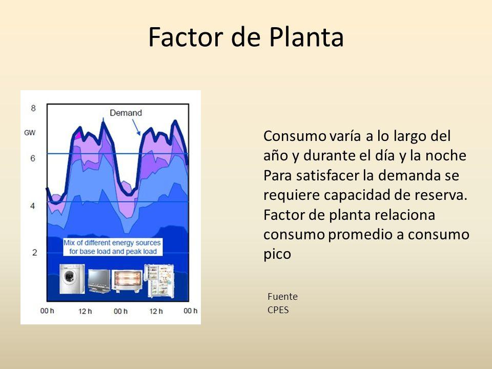 Factor de Planta Consumo varía a lo largo del año y durante el día y la noche Para satisfacer la demanda se requiere capacidad de reserva. Factor de p