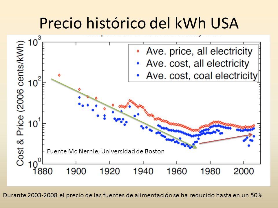 Precio histórico del kWh USA Fuente Mc Nernie, Universidad de Boston Durante 2003-2008 el precio de las fuentes de alimentación se ha reducido hasta e