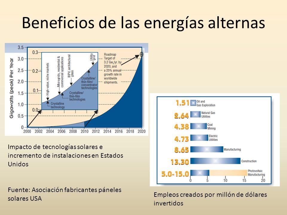 Beneficios de las energías alternas Empleos creados por millón de dólares invertidos Impacto de tecnologías solares e incremento de instalaciones en E