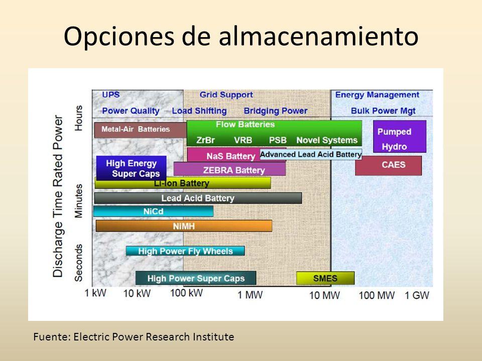 Opciones de almacenamiento Fuente: Electric Power Research Institute