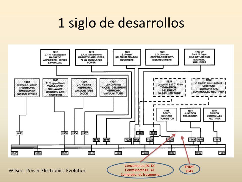 1 siglo de desarrollos ENIAC 1943 Conversores DC-DC Conversores DC-AC Cambiador de frecuencia Wilson, Power Electronics Evolution