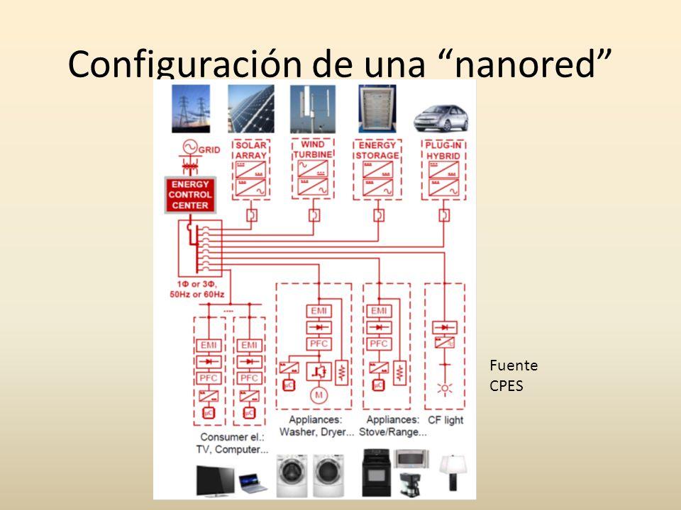 Configuración de una nanored Fuente CPES