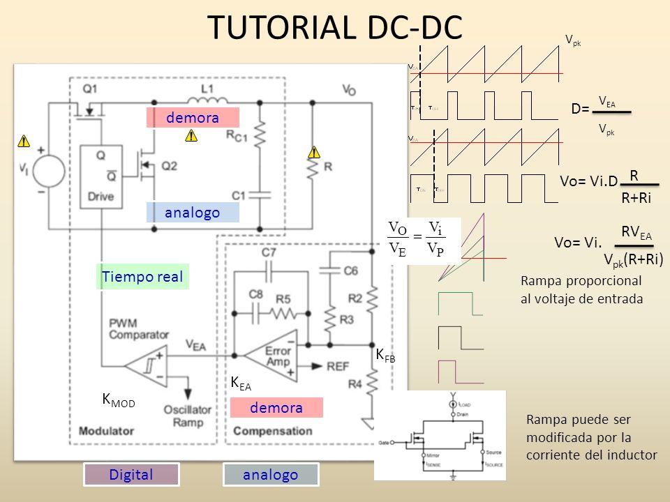 TUTORIAL DC-DC Tiempo real demora Rampa proporcional al voltaje de entrada Rampa puede ser modificada por la corriente del inductor Vo= Vi.D R+Ri R V