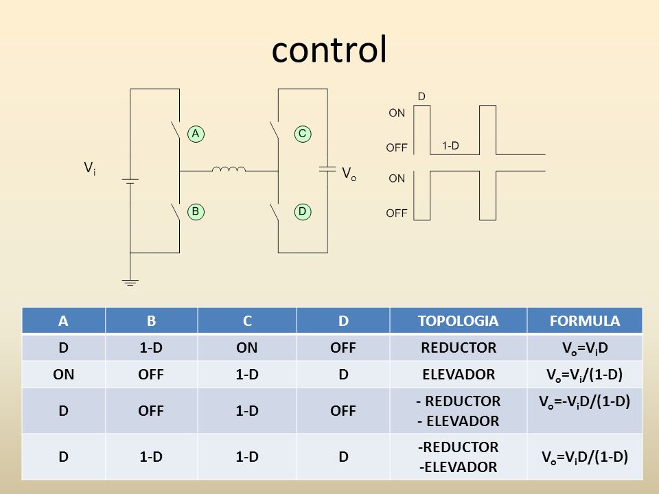 control ABCDTOPOLOGIAFORMULA D1-DONOFFREDUCTORV o =V i D ONOFF1-DDELEVADORV o =V i /(1-D) DOFF1-DOFF - REDUCTOR - ELEVADOR V o =-V i D/(1-D) D1-D D -R