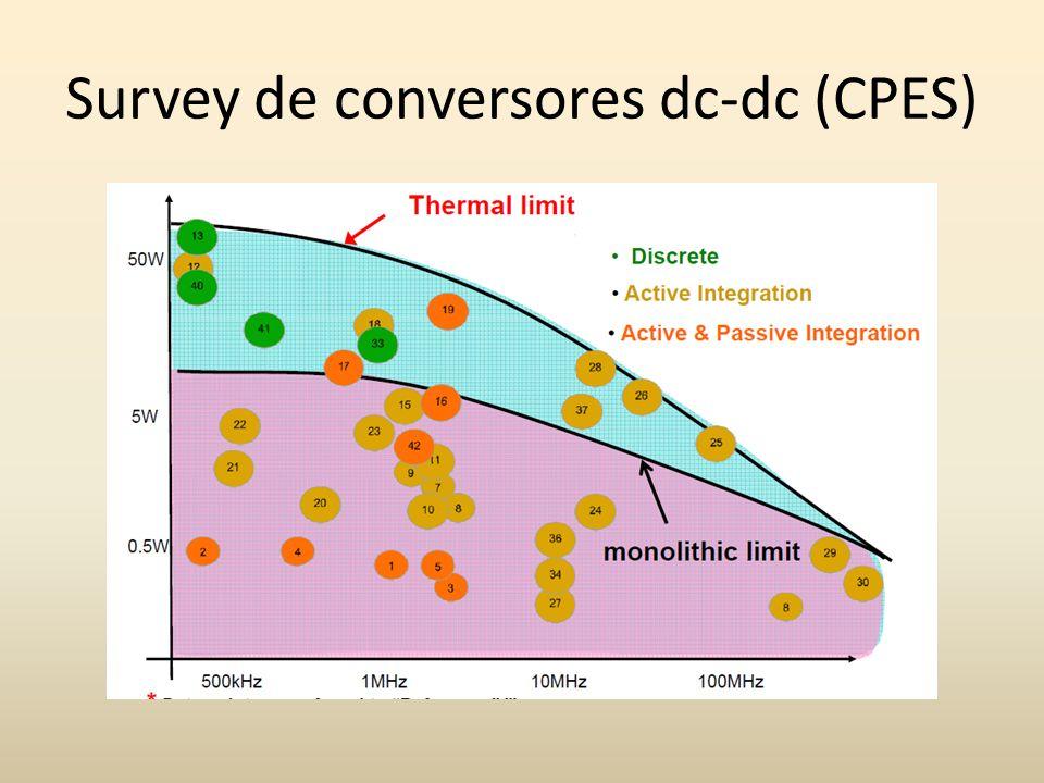 Survey de conversores dc-dc (CPES)